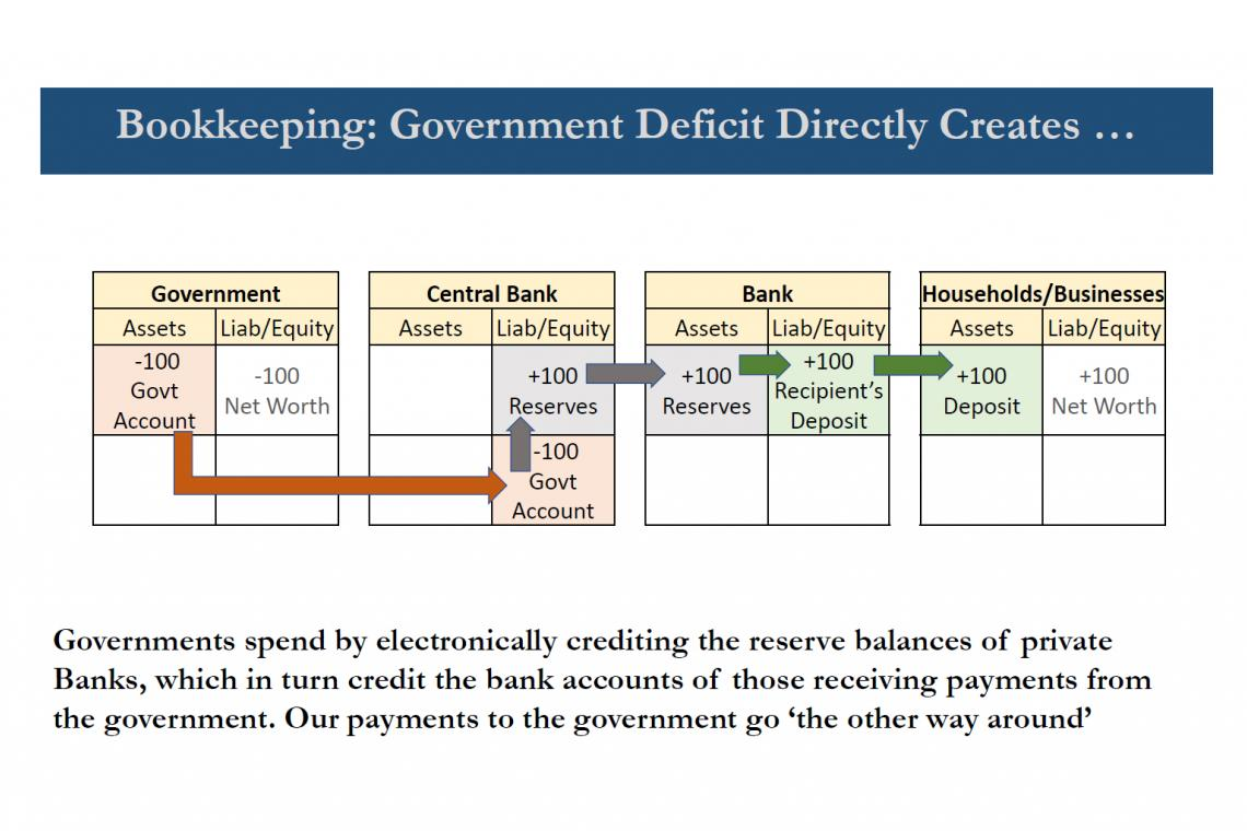 Demystifying Government Deficits and Central Bank Financing